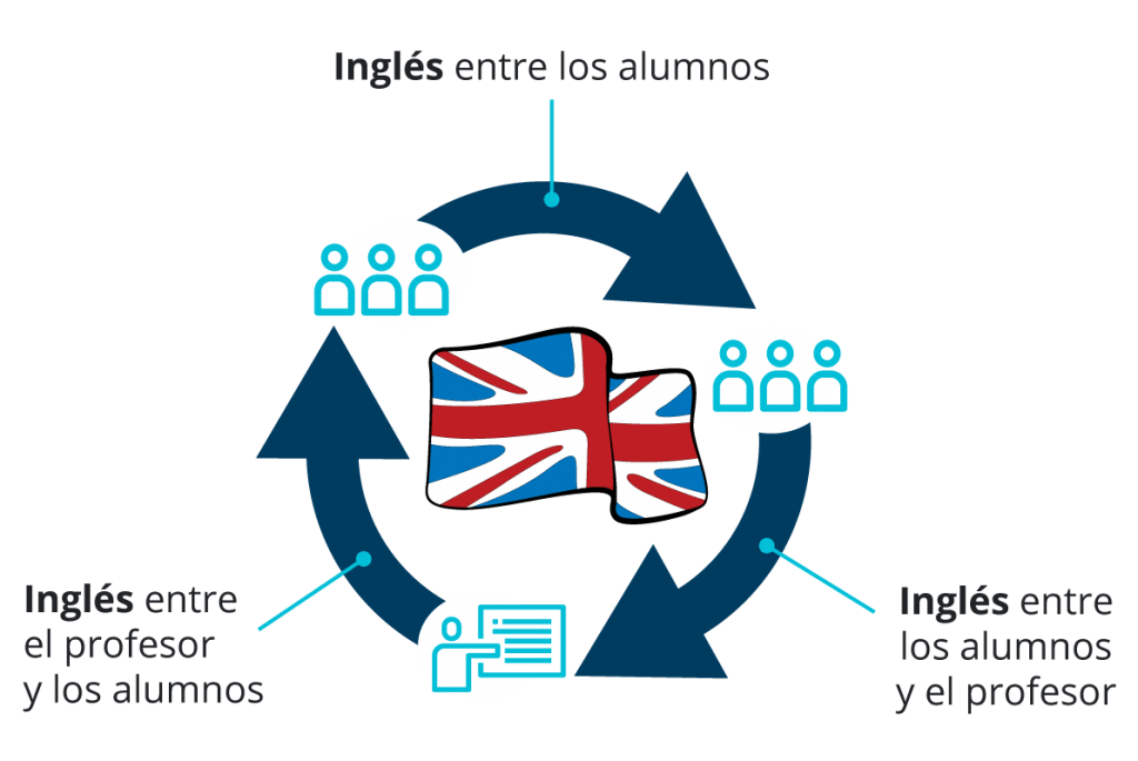 Cursos-ingles-online- Cambridge-school-diagrama-ESP