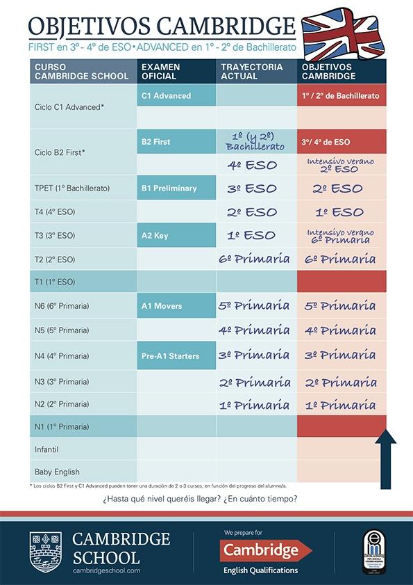 Pla-Objectius-Cambridge-YL-ESP 21-22_relleno-niños