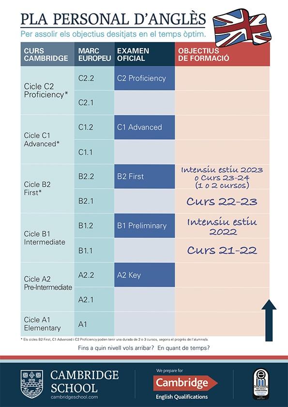 Pla-Personal-Angles-Objectius-de-formacio-Cambridge-School-CAT 21-22_emplenat-adults