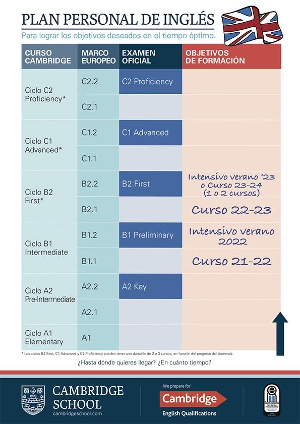 Plan-Personal-Ingles-Objetivos-de-formacion-Cambridge-School- ESP 21-22_relleno-adultos